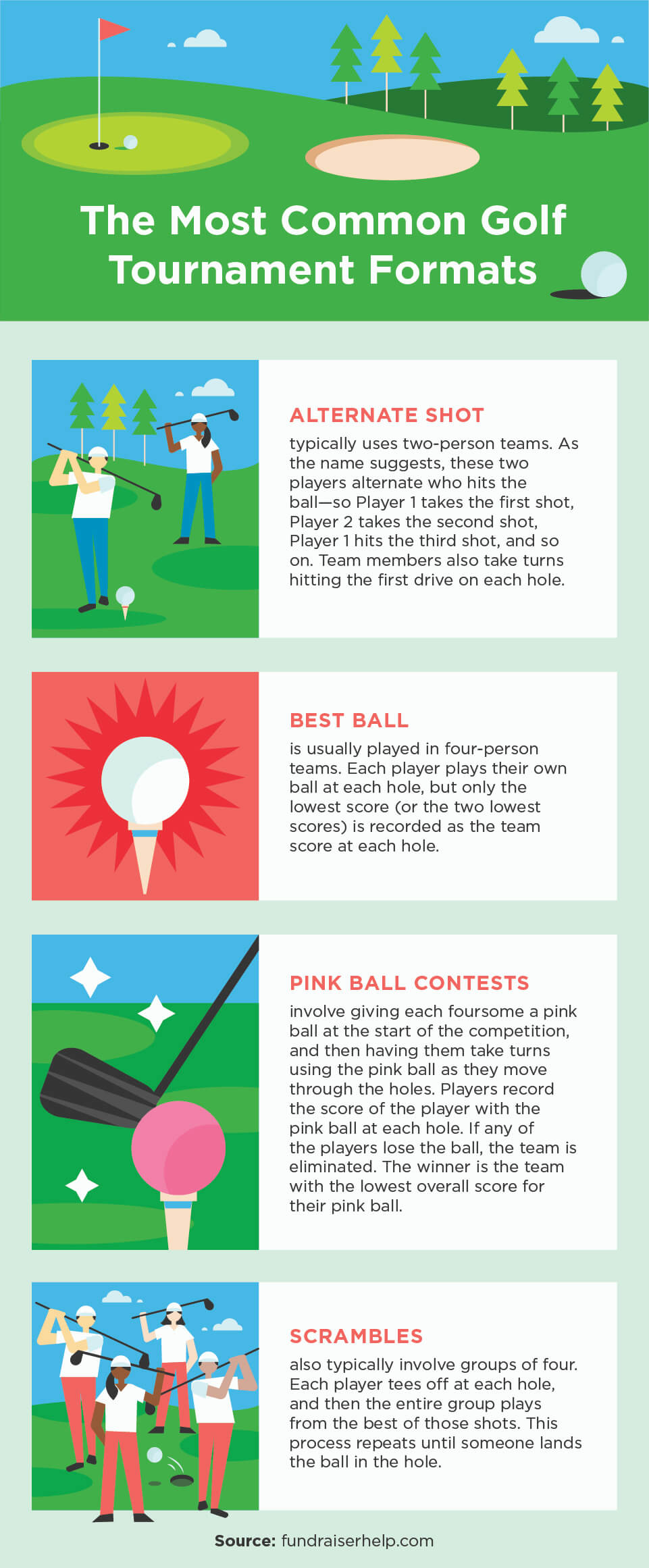 Most common golf tournament formats